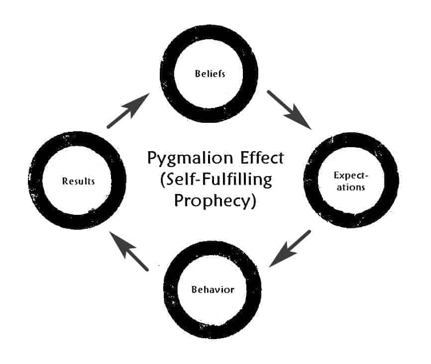 self fulfilling prophecy cycle