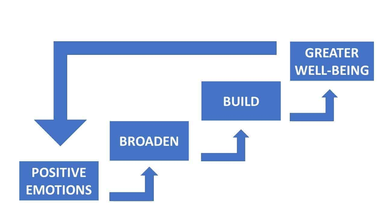 Broaden Build Theory Pic