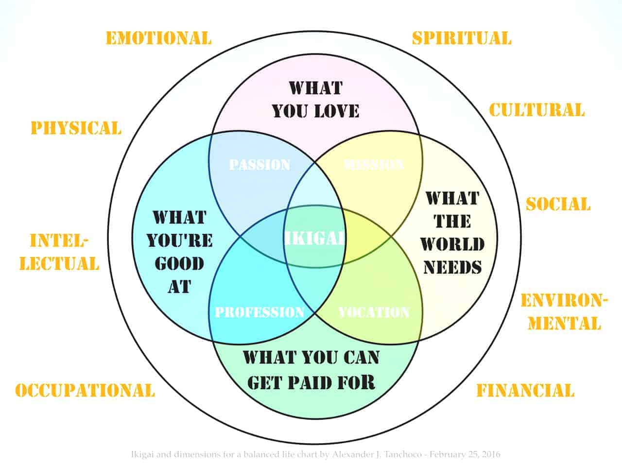 Ikigai - Dimensions For Balanced Life by Alex Tanchoco
