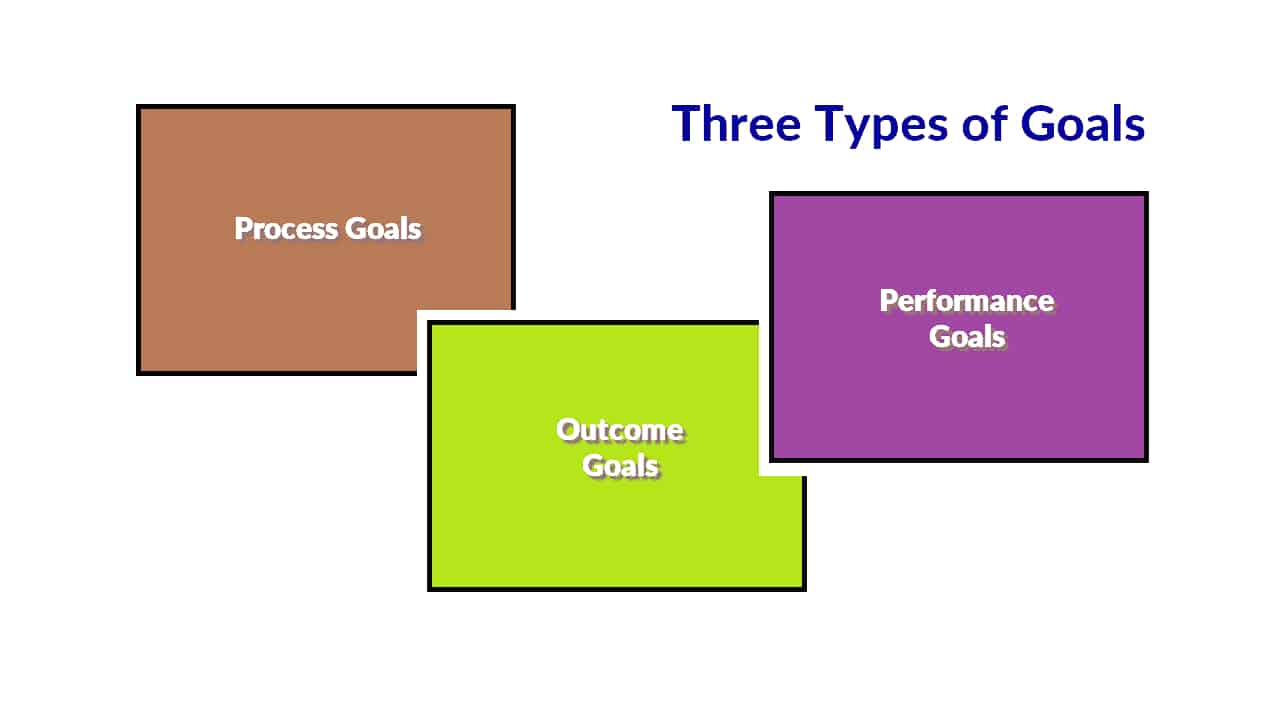 3 types of goals - process, performance, outcome