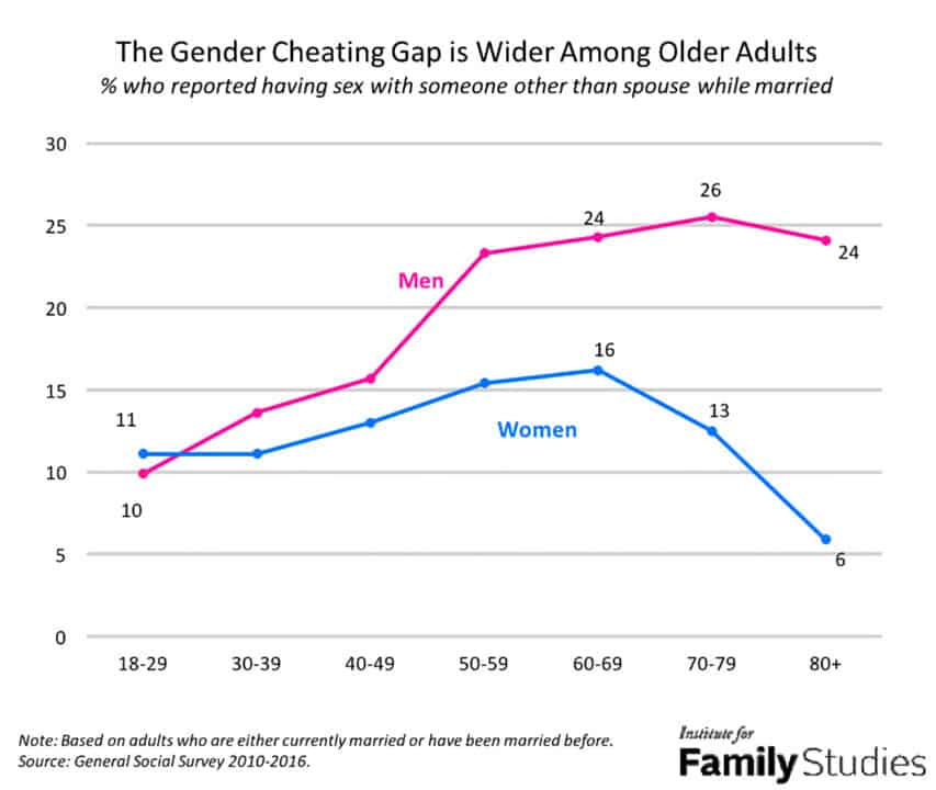 Gender gap in cheating across ages